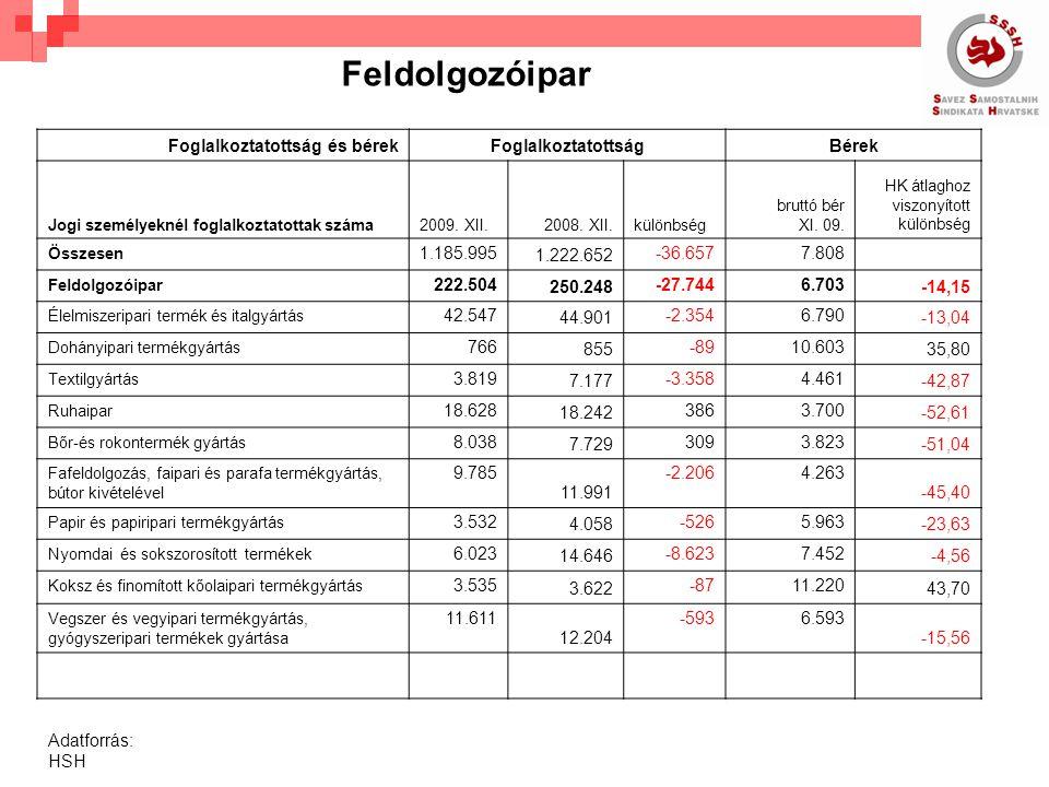 Foglalkoztatottság és bérekFoglalkoztatottságBérek Jogi személyeknél foglalkoztatottak száma2009.
