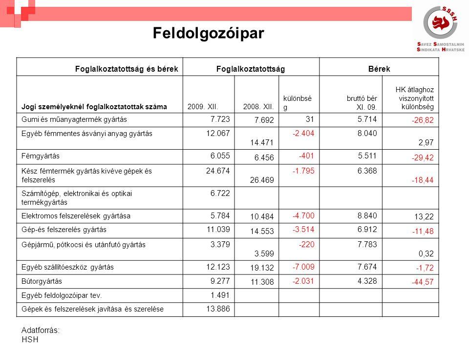 HOGYAN VÉDTÉK MEG A GAZDASÁGOT A fogalkoztatottak összlétszáma 08./9-09/9-ig 72.552-vel csökkent Az újabb 37.793 munkanélküli közül 31.259 a gazdasági ágazatból jött A gazdasági ágazatban fogalalkoztatottak 93,7% -nak alacsonyabb a bére a HK átlagénál MIT TETTÜNK MI.