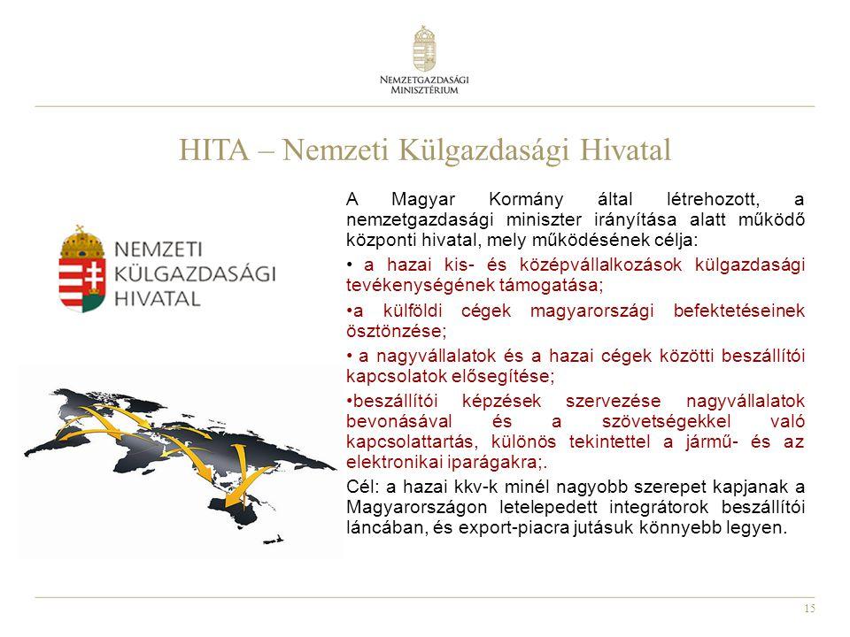15 HITA – Nemzeti Külgazdasági Hivatal A Magyar Kormány által létrehozott, a nemzetgazdasági miniszter irányítása alatt működő központi hivatal, mely működésének célja: a hazai kis- és középvállalkozások külgazdasági tevékenységének támogatása; a külföldi cégek magyarországi befektetéseinek ösztönzése; a nagyvállalatok és a hazai cégek közötti beszállítói kapcsolatok elősegítése; beszállítói képzések szervezése nagyvállalatok bevonásával és a szövetségekkel való kapcsolattartás, különös tekintettel a jármű- és az elektronikai iparágakra;.