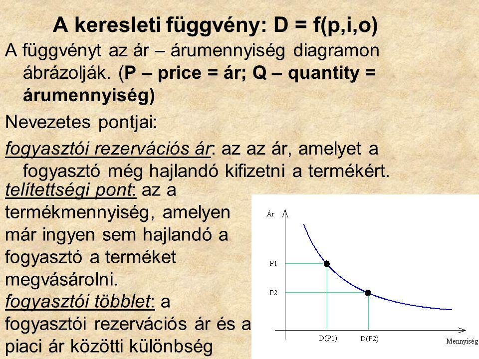 A keresleti függvény: D = f(p,i,o) A függvényt az ár – árumennyiség diagramon ábrázolják.