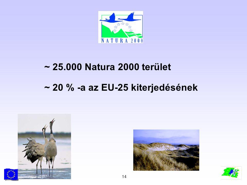 14 ~ 25.000 Natura 2000 terület ~ 20 % -a az EU-25 kiterjedésének