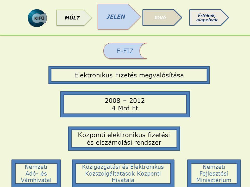 E-FIZ Nemzeti Fejlesztési Minisztérium Központi elektronikus fizetési és elszámolási rendszer Elektronikus Fizetés megvalósítása 2008 – 2012 4 Mrd Ft Közigazgatási és Elektronikus Közszolgáltatások Központi Hivatala Nemzeti Adó- és Vámhivatal JELEN JÖVŐ Értékek, alapelvek MÚLT