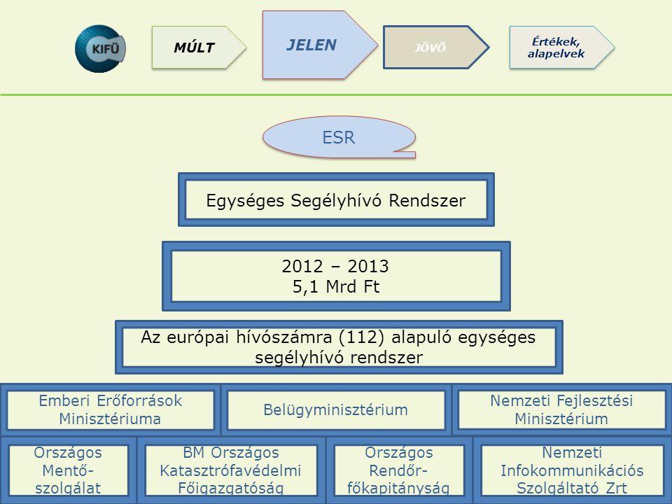 ESR Az európai hívószámra (112) alapuló egységes segélyhívó rendszer Egységes Segélyhívó Rendszer 2012 – 2013 5,1 Mrd Ft Nemzeti Infokommunikációs Szo