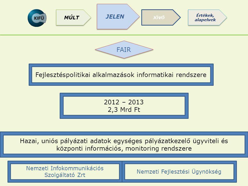FAIR Hazai, uniós pályázati adatok egységes pályázatkezelő ügyviteli és központi információs, monitoring rendszere Fejlesztéspolitikai alkalmazások informatikai rendszere 2012 – 2013 2,3 Mrd Ft Nemzeti Infokommunikációs Szolgáltató Zrt JELEN JÖVŐ Értékek, alapelvek Nemzeti Fejlesztési Ügynökség MÚLT