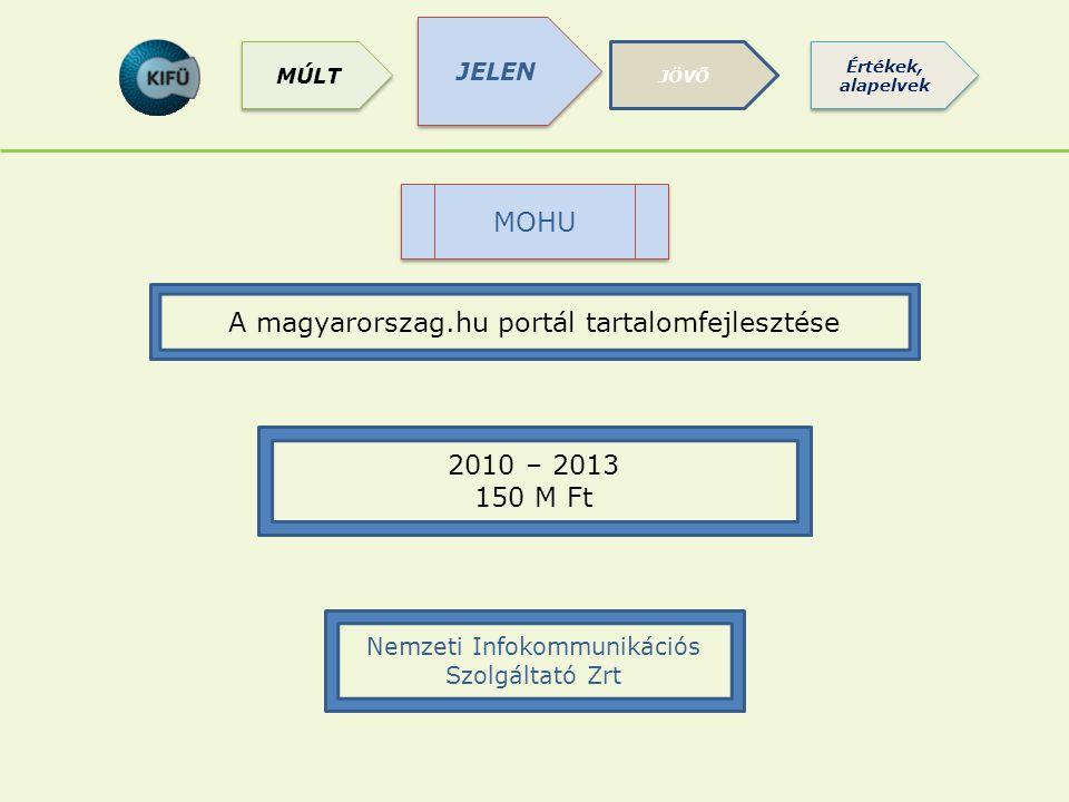 MOHU A magyarorszag.hu portál tartalomfejlesztése 2010 – 2013 150 M Ft Nemzeti Infokommunikációs Szolgáltató Zrt JELEN JÖVŐ Értékek, alapelvek MÚLT