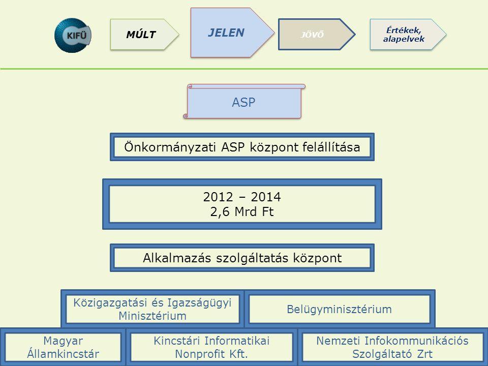 ASP Önkormányzati ASP központ felállítása 2012 – 2014 2,6 Mrd Ft Nemzeti Infokommunikációs Szolgáltató Zrt Közigazgatási és Igazságügyi Minisztérium Belügyminisztérium Magyar Államkincstár Kincstári Informatikai Nonprofit Kft.