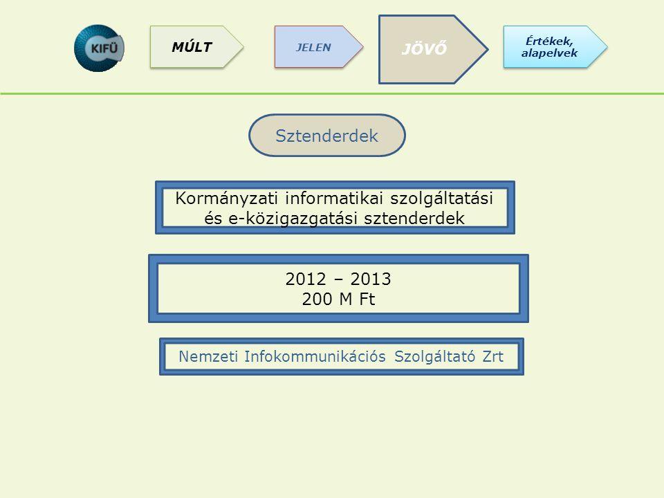 Sztenderdek Kormányzati informatikai szolgáltatási és e-közigazgatási sztenderdek 2012 – 2013 200 M Ft Nemzeti Infokommunikációs Szolgáltató Zrt JÖVŐ Értékek, alapelvek JELEN MÚLT