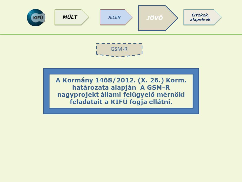 GSM-R A Kormány 1468/2012. (X. 26.) Korm. határozata alapján A GSM-R nagyprojekt állami felügyelő mérnöki feladatait a KIFÜ fogja ellátni. JÖVŐ Értéke