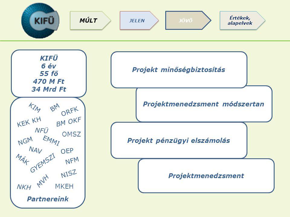 Partnereink Projektmenedzsment Projektmenedzsment módszertan Projekt pénzügyi elszámolás Projekt minőségbiztosítás KIFÜ 6 év 55 fő 470 M Ft 34 Mrd Ft