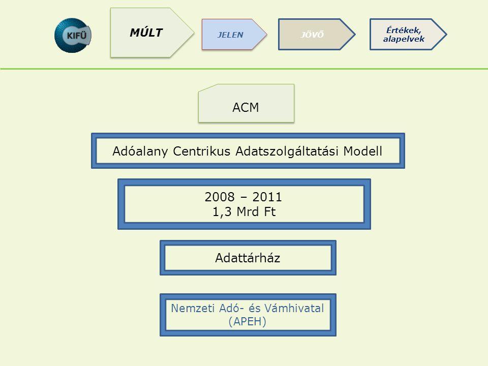 ACM Adattárház Nemzeti Adó- és Vámhivatal (APEH) 2008 – 2011 1,3 Mrd Ft Adóalany Centrikus Adatszolgáltatási Modell JÖVŐ JELEN Értékek, alapelvek MÚLT