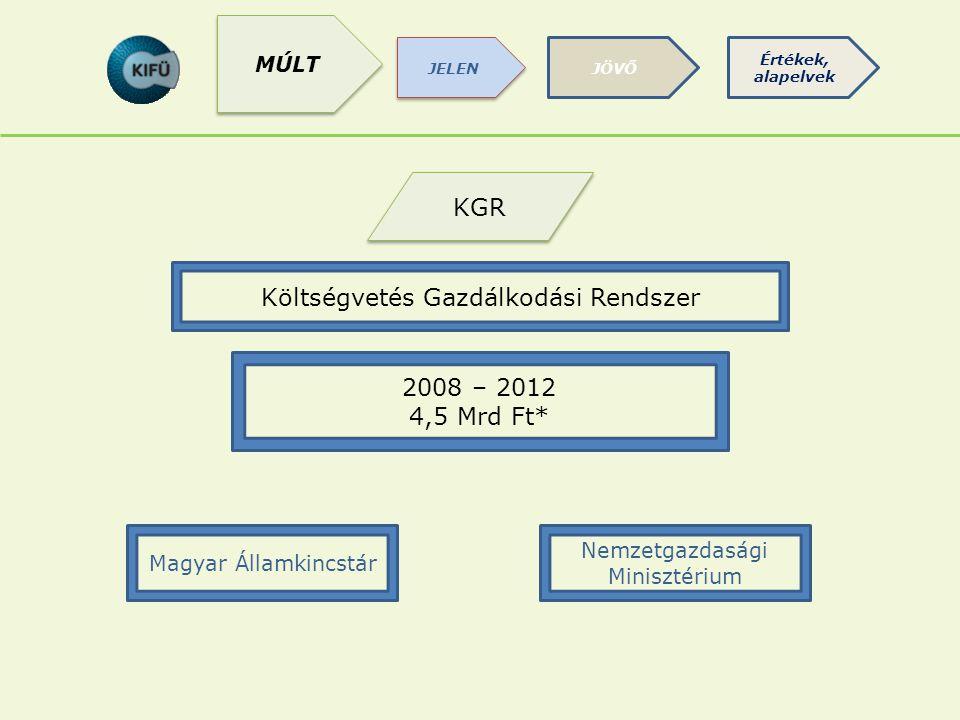 KGR Magyar Államkincstár Költségvetés Gazdálkodási Rendszer 2008 – 2012 4,5 Mrd Ft* Nemzetgazdasági Minisztérium JÖVŐ JELEN Értékek, alapelvek MÚLT
