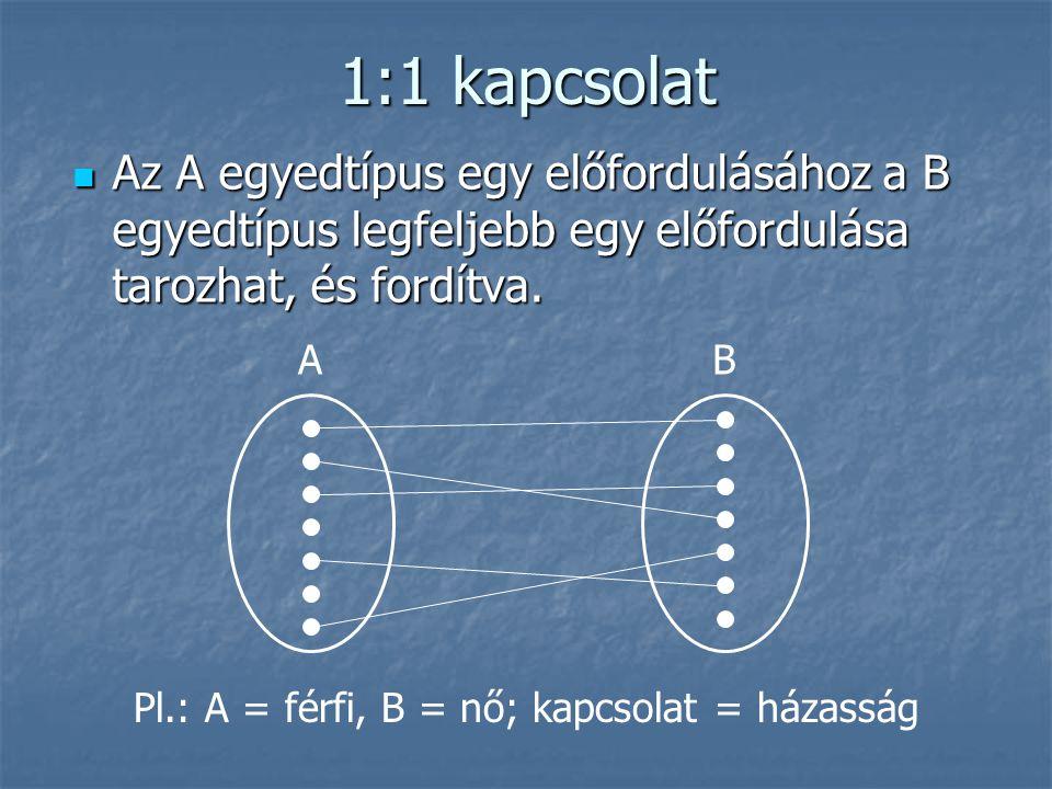 1:1 kapcsolat Az A egyedtípus egy előfordulásához a B egyedtípus legfeljebb egy előfordulása tarozhat, és fordítva. Az A egyedtípus egy előfordulásáho