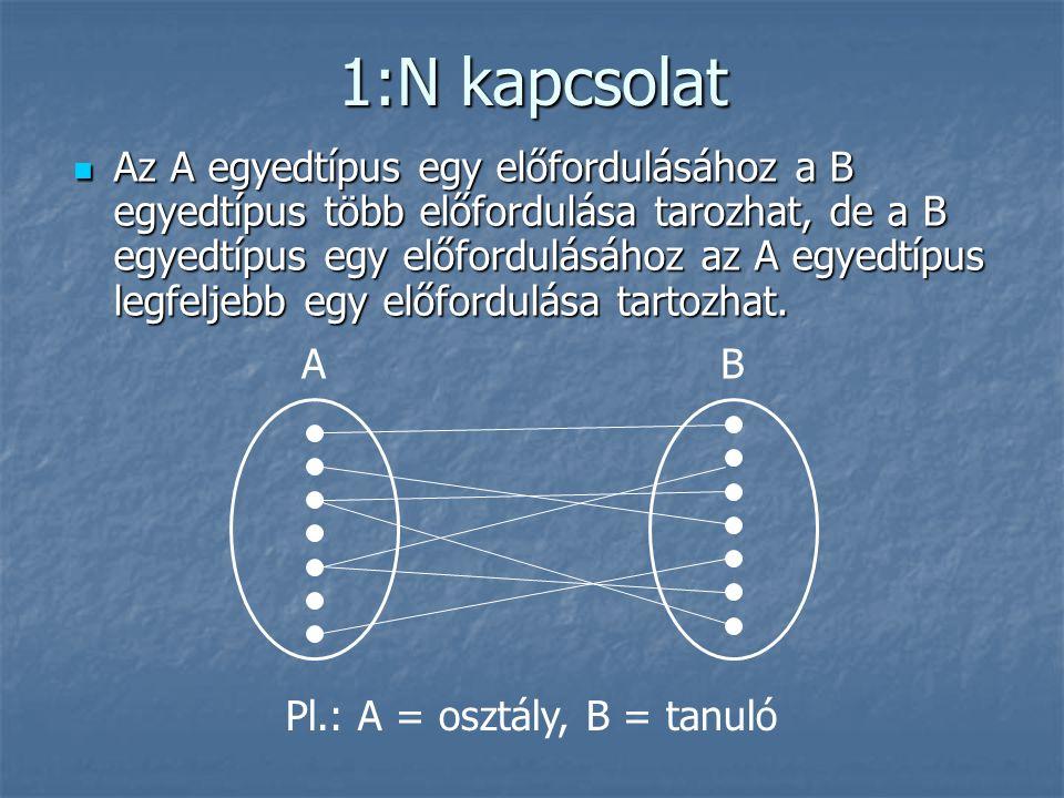 1:N kapcsolat Az A egyedtípus egy előfordulásához a B egyedtípus több előfordulása tarozhat, de a B egyedtípus egy előfordulásához az A egyedtípus leg