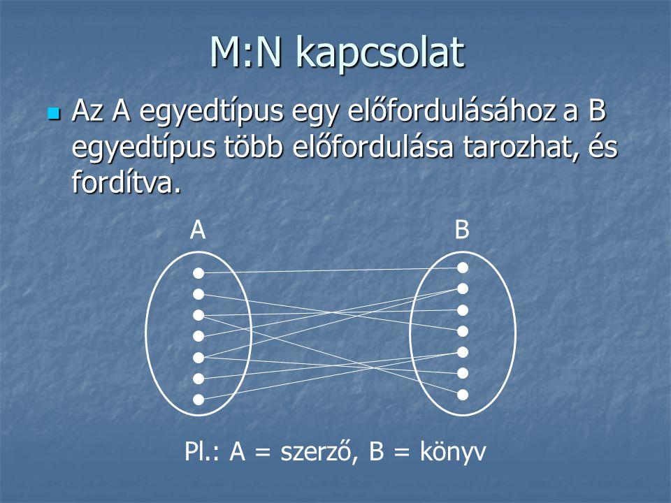 M:N kapcsolat Az A egyedtípus egy előfordulásához a B egyedtípus több előfordulása tarozhat, és fordítva. Az A egyedtípus egy előfordulásához a B egye