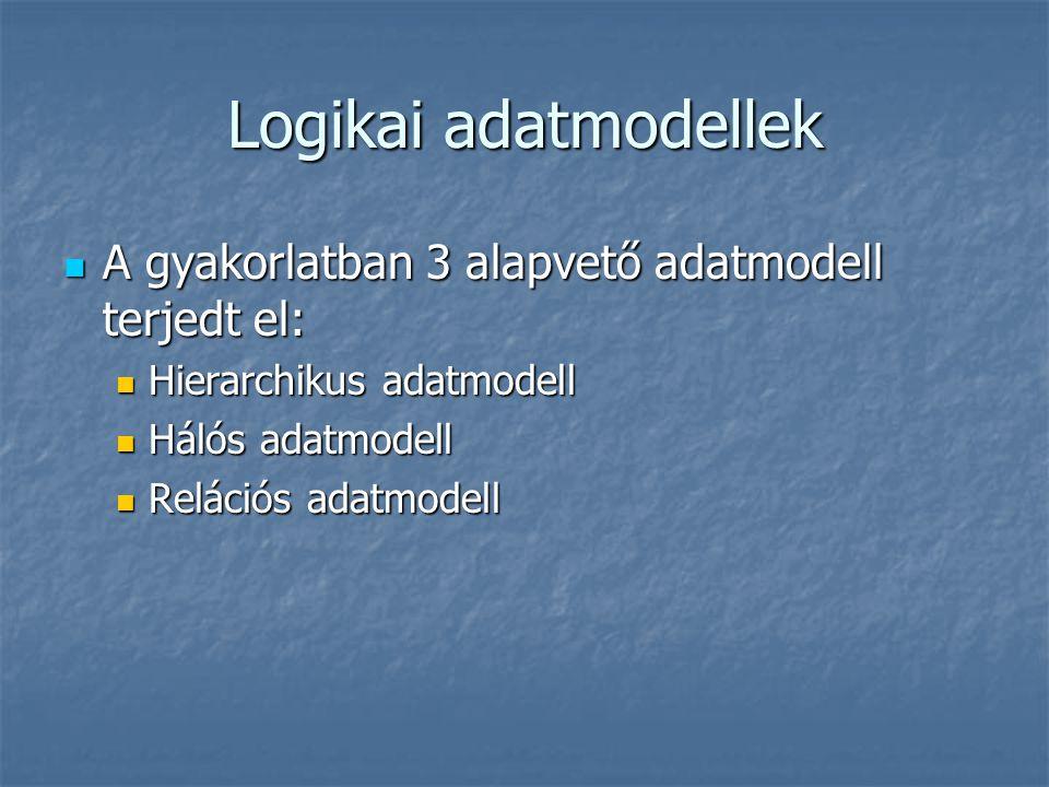 Logikai adatmodellek A gyakorlatban 3 alapvető adatmodell terjedt el: A gyakorlatban 3 alapvető adatmodell terjedt el: Hierarchikus adatmodell Hierarc