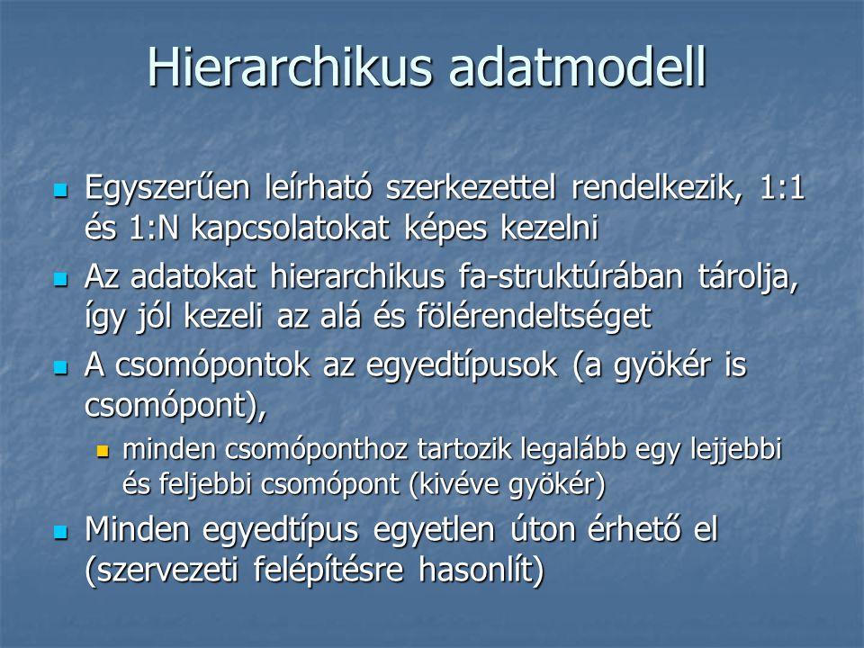 Hierarchikus adatmodell Egyszerűen leírható szerkezettel rendelkezik, 1:1 és 1:N kapcsolatokat képes kezelni Egyszerűen leírható szerkezettel rendelke