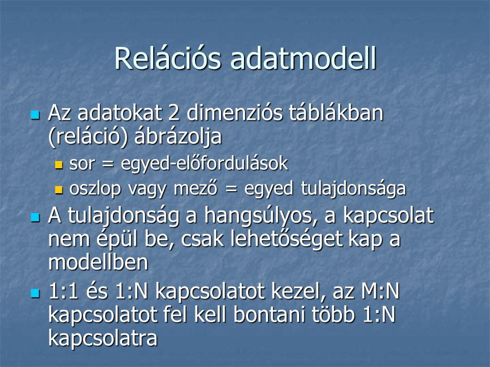 Relációs adatmodell Az adatokat 2 dimenziós táblákban (reláció) ábrázolja Az adatokat 2 dimenziós táblákban (reláció) ábrázolja sor = egyed-előfordulá
