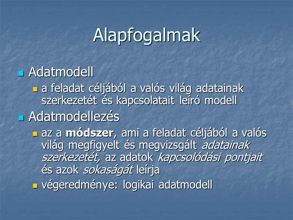Alapfogalmak Adatmodell Adatmodell a feladat céljából a valós világ adatainak szerkezetét és kapcsolatait leíró modell a feladat céljából a valós vilá