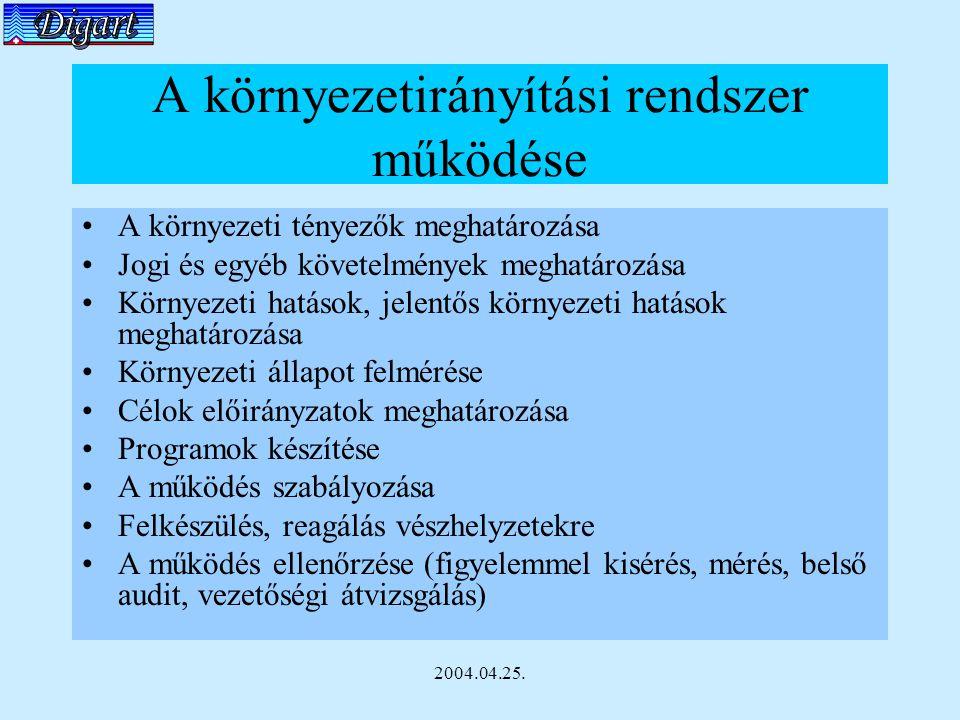 2004.04.25. A környezetirányítási rendszer működése A környezeti tényezők meghatározása Jogi és egyéb követelmények meghatározása Környezeti hatások,