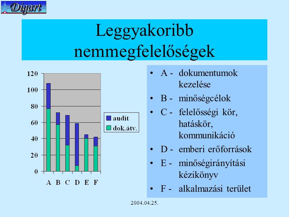 2004.04.25. Leggyakoribb nemmegfelelőségek A - dokumentumok kezelése B - minőségcélok C - felelősségi kör, hatáskör, kommunikáció D - emberi erőforrás