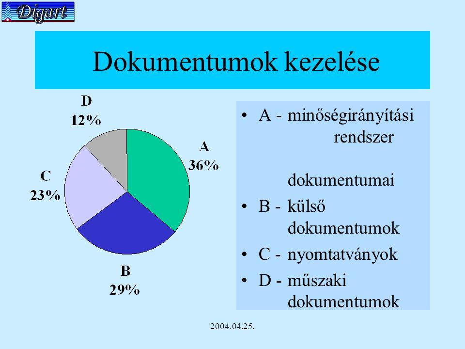 2004.04.25. Dokumentumok kezelése A - minőségirányítási rendszer dokumentumai B - külső dokumentumok C - nyomtatványok D - műszaki dokumentumok