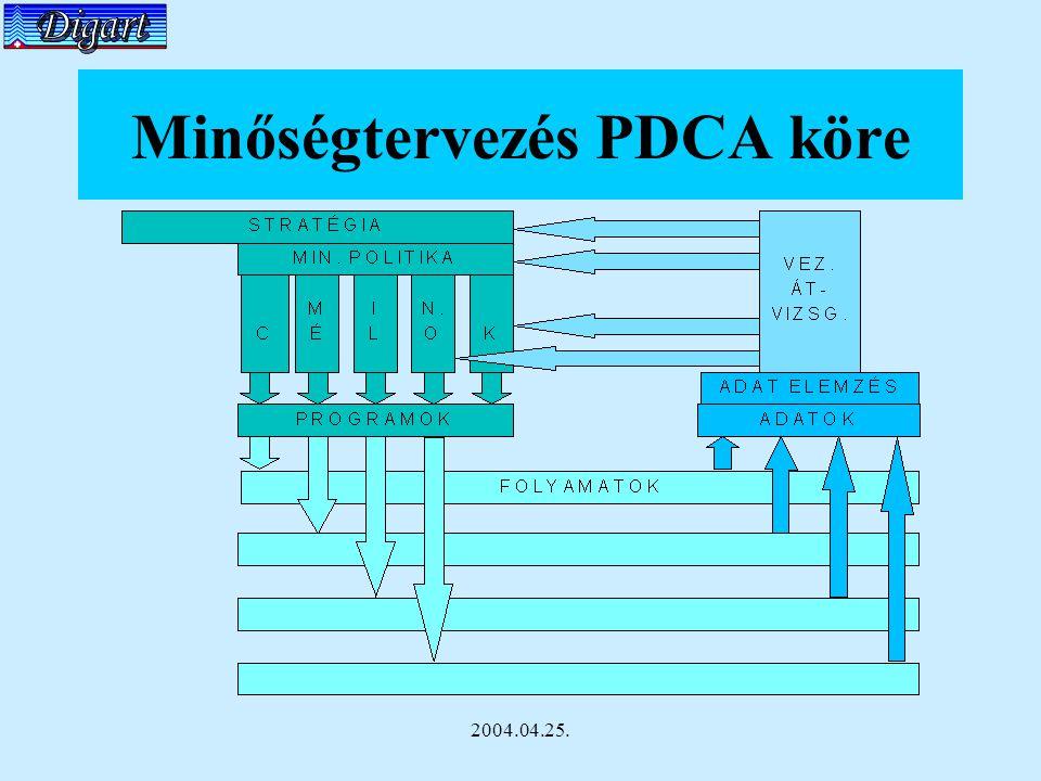 2004.04.25. Minőségtervezés PDCA köre