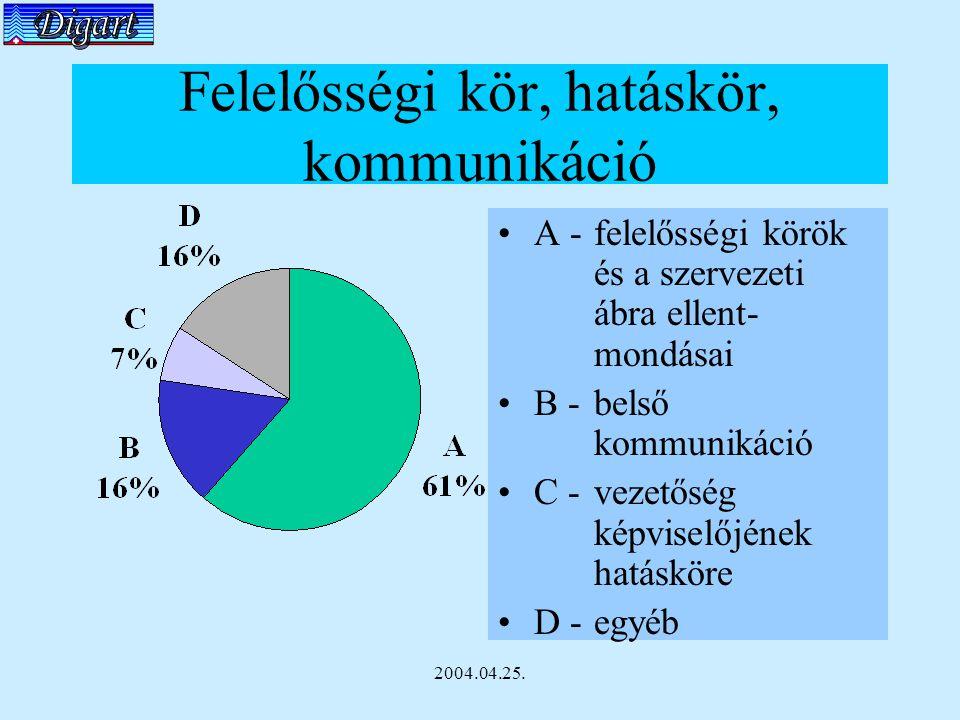 2004.04.25. Felelősségi kör, hatáskör, kommunikáció A - felelősségi körök és a szervezeti ábra ellent- mondásai B - belső kommunikáció C - vezetőség k