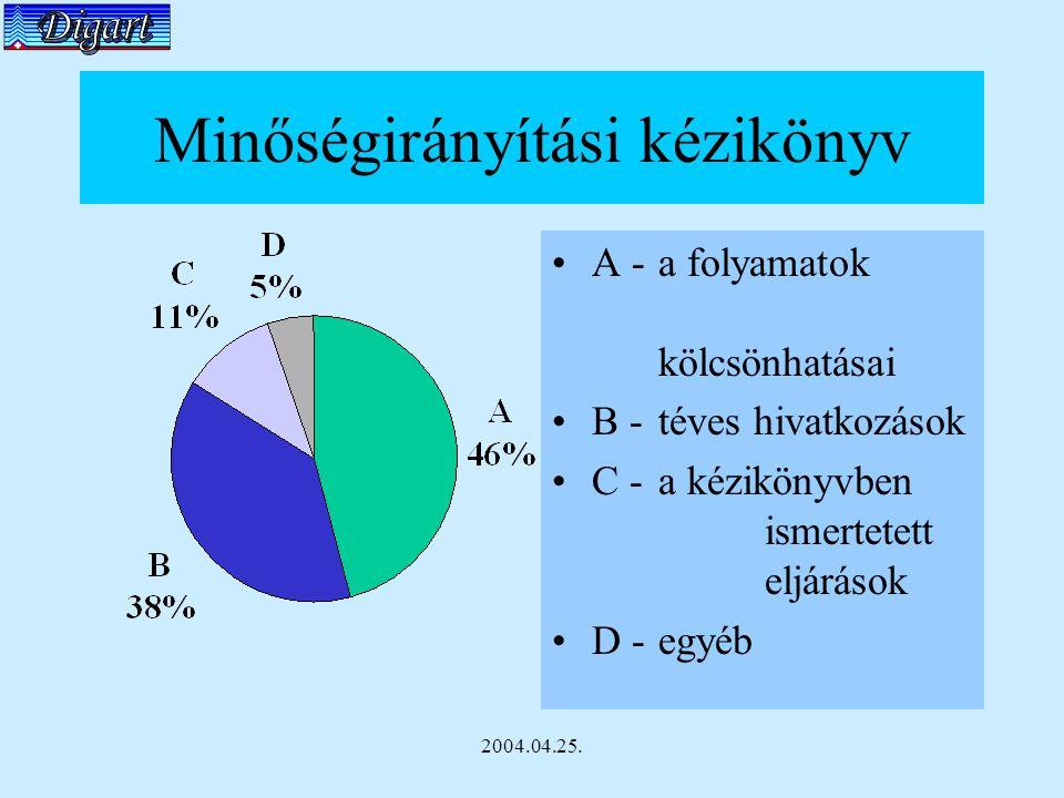 2004.04.25. Minőségirányítási kézikönyv A - a folyamatok kölcsönhatásai B - téves hivatkozások C - a kézikönyvben ismertetett eljárások D - egyéb