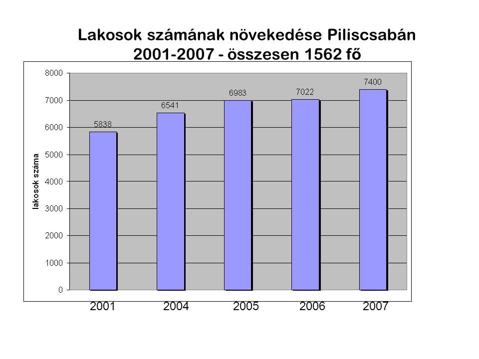 2001 2004 2005 2006 2007 Lakosok számának növekedése Piliscsabán 2001-2007 - összesen 1562 f ő 2001 2004 2005 2006 2007