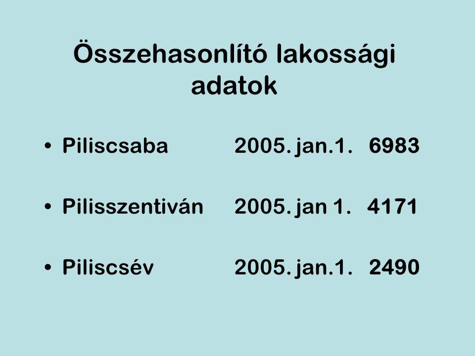 Összehasonlító lakossági adatok Piliscsaba2005. jan.1.