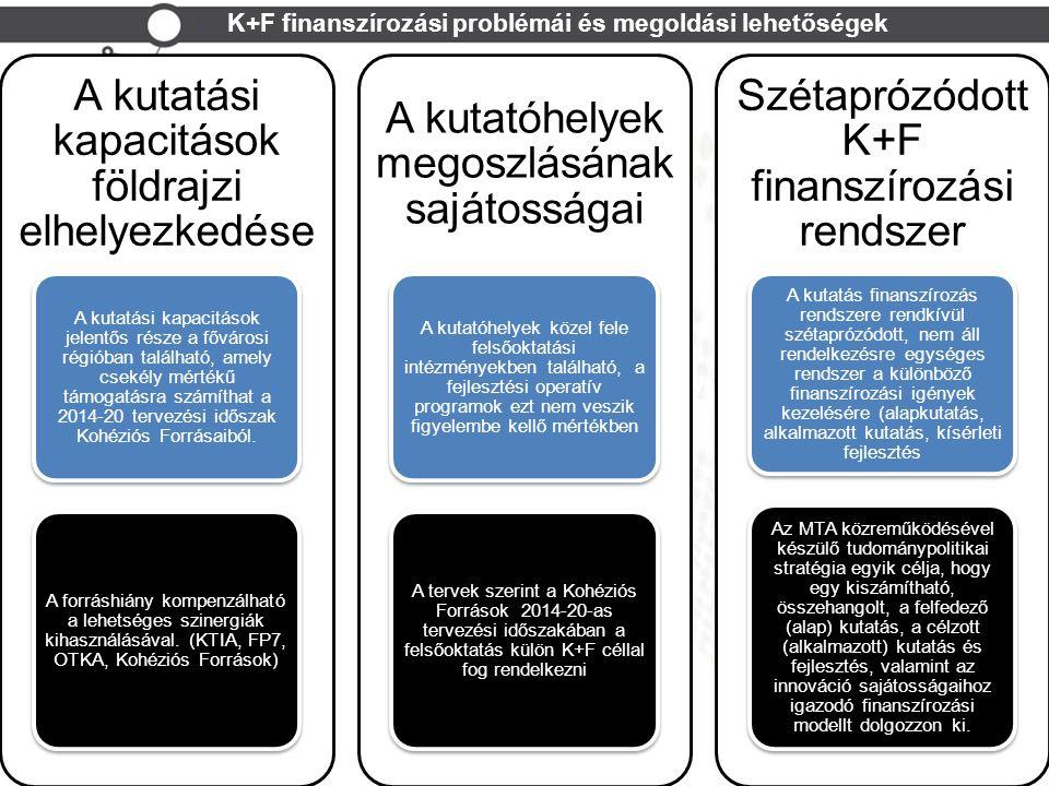 K+F finanszírozási problémái és megoldási lehetőségek A few examples for possible synergies A kutatási kapacitások földrajzi elhelyezkedése A kutatási kapacitások jelentős része a fővárosi régióban található, amely csekély mértékű támogatásra számíthat a 2014-20 tervezési időszak Kohéziós Forrásaiból.