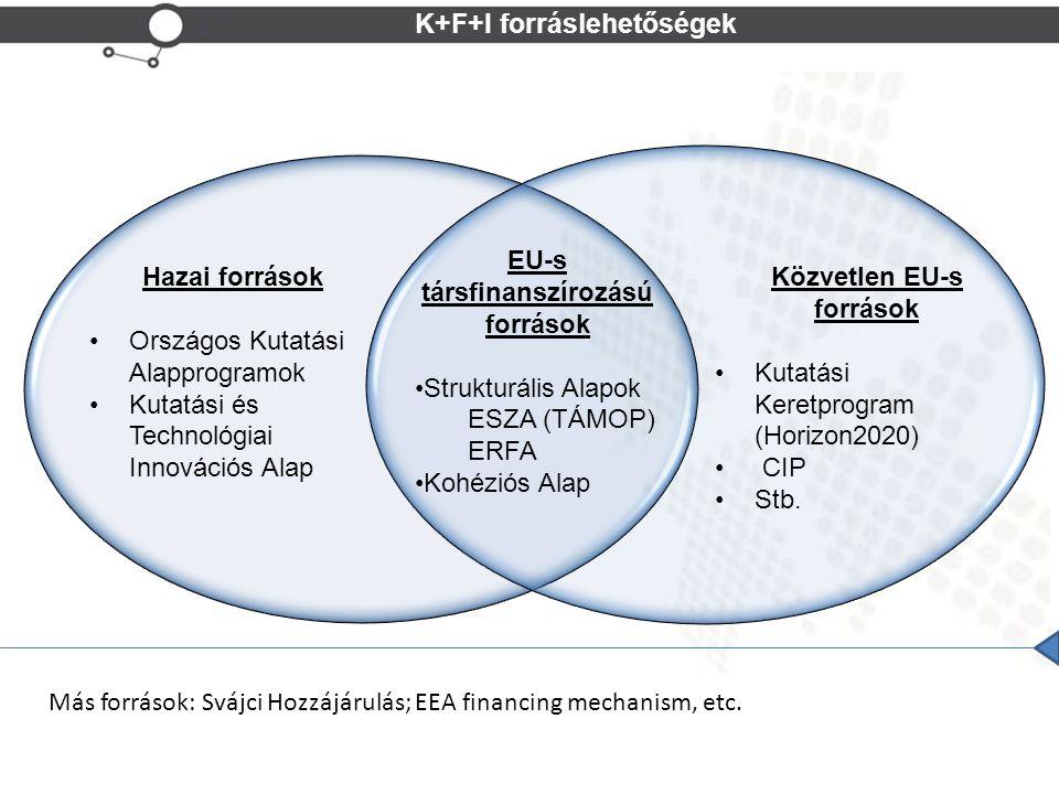 K+F+I forráslehetőségek Hazai források Országos Kutatási Alapprogramok Kutatási és Technológiai Innovációs Alap Közvetlen EU-s források Kutatási Keretprogram (Horizon2020) CIP Stb.