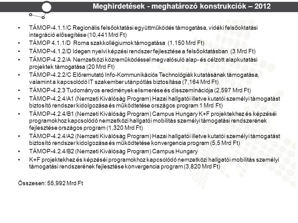 Cohesion Policy NEFMI TPF Meghirdetések - meghatározó konstrukciók – 2012 TÁMOP-4.1.1/C Regionális felsőoktatási együttműködés támogatása, vidéki felsőoktatási integráció elősegítése (10,441 Mrd Ft) TÁMOP 4.1.1/D Roma szakkollégiumok támogatása (1,150 Mrd Ft) TÁMOP-4.1.2/D Idegen nyelvi képzési rendszer fejlesztése a felsőoktatásban (3 Mrd Ft) TÁMOP-4.2.2/A Nemzetközi közreműködéssel megvalósuló alap- és célzott alapkutatási projektek támogatása (20 Mrd Ft) TÁMOP-4.2.2/C Előremutató Info-Kommunikációs Technológiák kutatásának támogatása, valamint a kapcsolódó IT szakember utánpótlás biztosítása (7,164 Mrd Ft) TÁMOP-4.2.3 Tudományos eredmények elismerése és disszeminációja (2,597 Mrd Ft) TÁMOP-4.2.4/A1 (Nemzeti Kiválóság Program) Hazai hallgatói illetve kutatói személyi támogatást biztosító rendszer kidolgozása és működtetése országos program 1 Mrd Ft) TÁMOP-4.2.4/B1 (Nemzeti Kiválóság Program) Campus Hungary K+F projektekhez és képzéséi programokhoz kapcsolódó nemzetközi hallgatói mobilitás személyi támogatási rendszerének fejlesztése országos program (1,320 Mrd Ft) TÁMOP-4.2.4/A2 (Nemzeti Kiválóság Program) Hazai hallgatói illetve kutatói személyi támogatást biztosító rendszer kidolgozása és működtetése konvergencia program (5,5 Mrd Ft) TÁMOP-4.2.4/B2 (Nemzeti Kiválóság Program) Campus Hungary K+F projektekhez és képzéséi programokhoz kapcsolódó nemzetközi hallgatói mobilitás személyi támogatási rendszerének fejlesztése konvergencia program (3,820 Mrd Ft) Összesen: 55,992 Mrd Ft