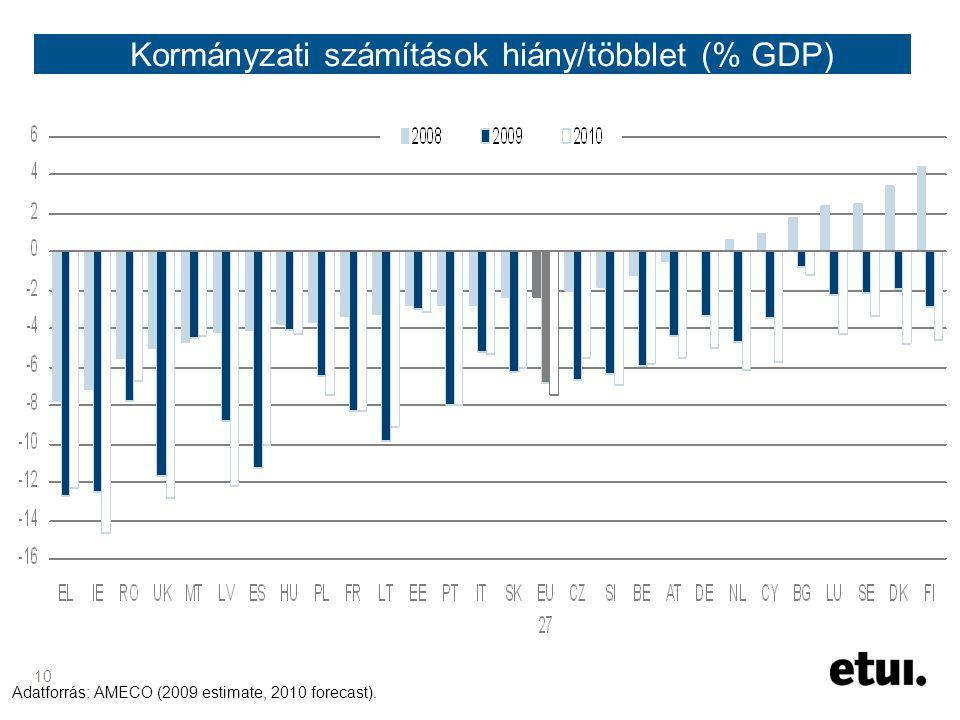 10 Kormányzati számítások hiány/többlet (% GDP) Adatforrás: AMECO (2009 estimate, 2010 forecast).