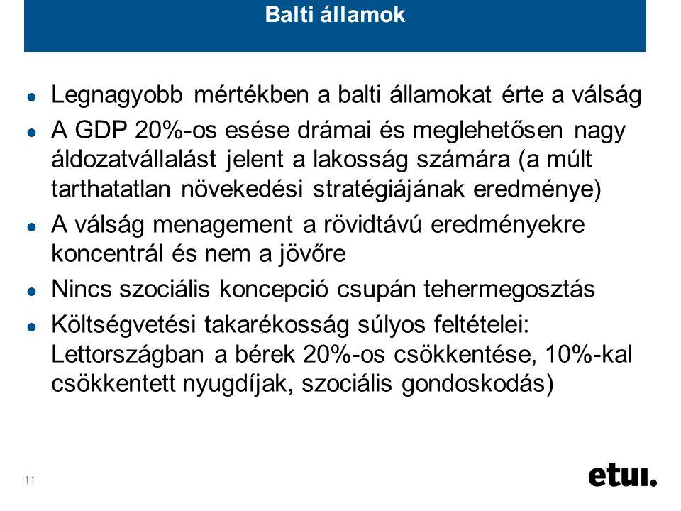 11 Balti államok ● Legnagyobb mértékben a balti államokat érte a válság ● A GDP 20%-os esése drámai és meglehetősen nagy áldozatvállalást jelent a lakosság számára (a múlt tarthatatlan növekedési stratégiájának eredménye) ● A válság menagement a rövidtávú eredményekre koncentrál és nem a jövőre ● Nincs szociális koncepció csupán tehermegosztás ● Költségvetési takarékosság súlyos feltételei: Lettországban a bérek 20%-os csökkentése, 10%-kal csökkentett nyugdíjak, szociális gondoskodás)