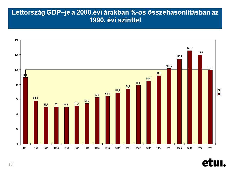 13 Lettország GDP–je a 2000.évi árakban %-os összehasonlításban az 1990. évi szinttel