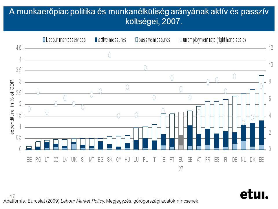 17 A munkaerőpiac politika és munkanélküliség arányának aktív és passzív költségei, 2007.