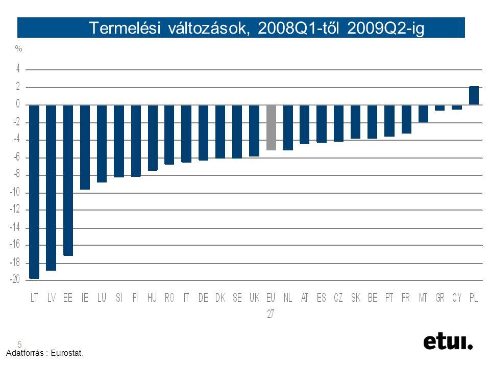 5 Termelési változások, 2008Q1-től 2009Q2-ig Adatforrás : Eurostat. %