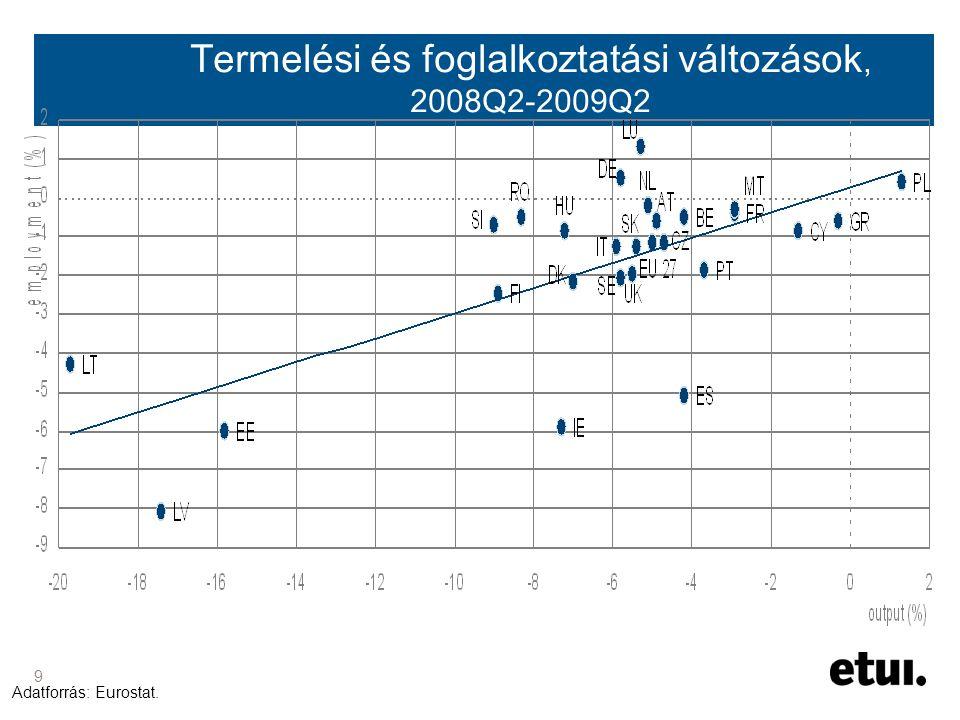 9 Termelési és foglalkoztatási változások, 2008Q2-2009Q2 Adatforrás: Eurostat.