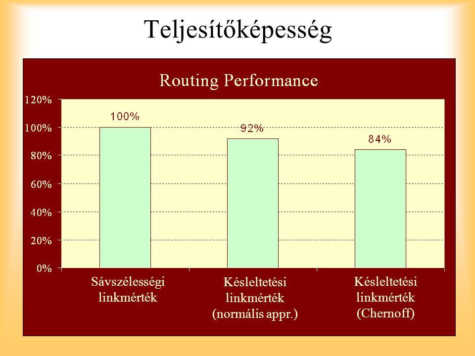 Teljesítőképesség Sávszélességi linkmérték Késleltetési linkmérték (normális appr.) Késleltetési linkmérték (Chernoff)
