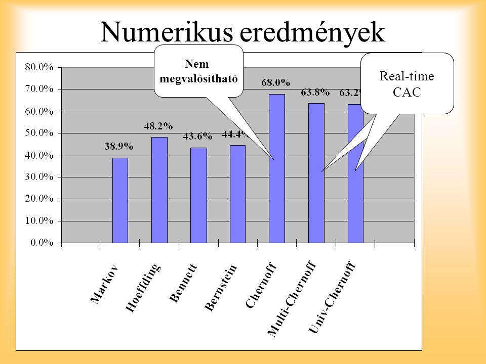 Numerikus eredmények Nem megvalósítható Real-time CAC