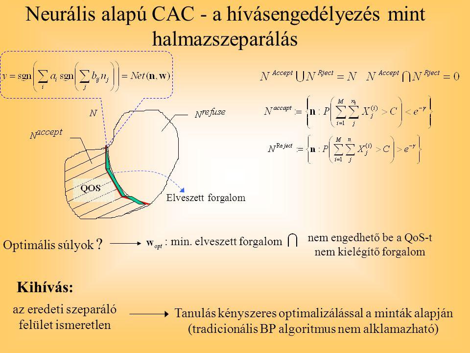 Neurális alapú CAC - a hívásengedélyezés mint halmazszeparálás Elveszett forgalom Optimális súlyok ? : min. elveszett forgalom nem engedhető be a QoS-