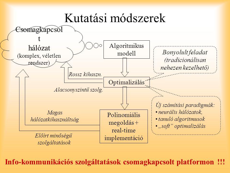 Kutatási módszerek Csomagkapcsol t hálózat (komplex, véletlen rendszer) Algoritmikus modell Optimalizálás Polinomiális megoldás + real-time implementá