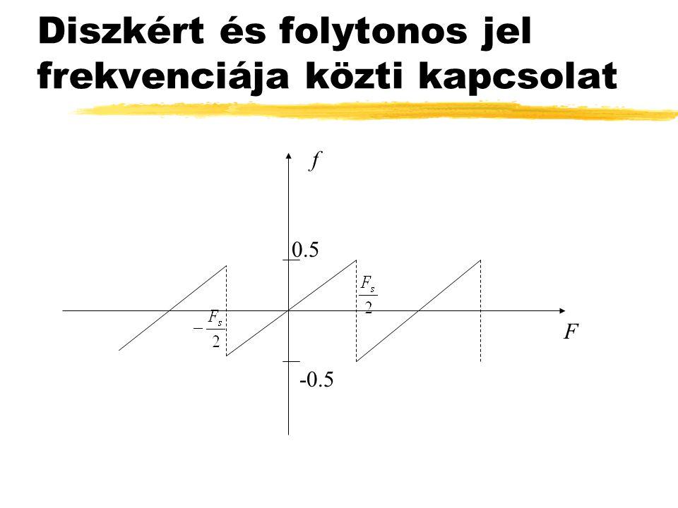 Diszkért és folytonos jel frekvenciája közti kapcsolat F f 0.5 -0.5
