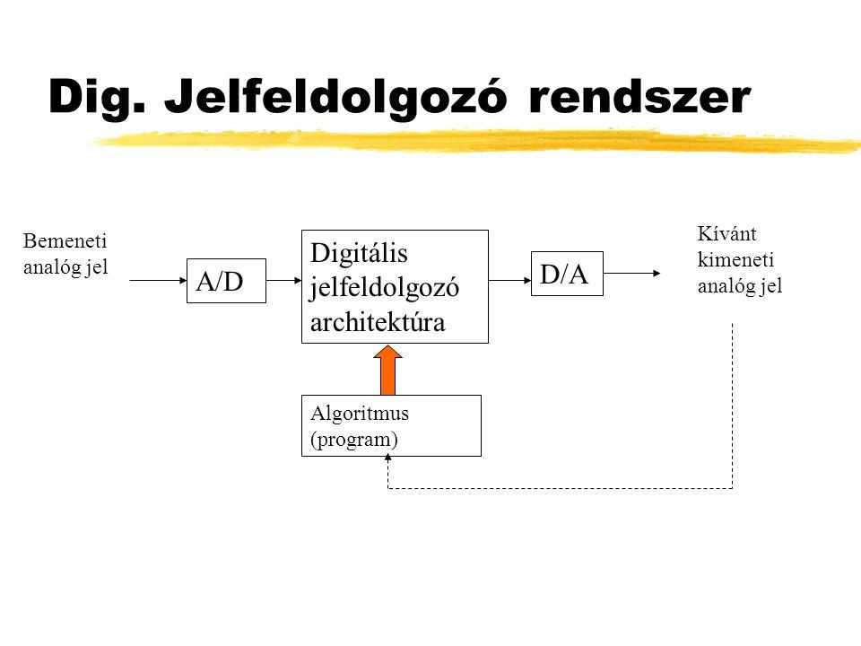Dig. Jelfeldolgozó rendszer A/D Digitális jelfeldolgozó architektúra D/A Bemeneti analóg jel Kívánt kimeneti analóg jel Algoritmus (program)
