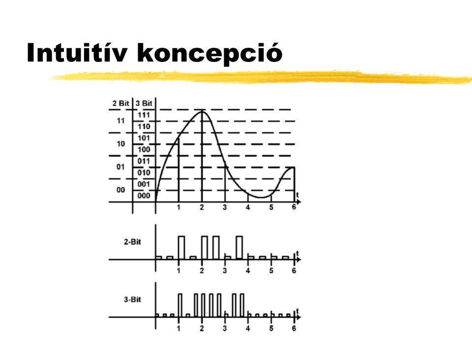 A digitalizálás lépései Mintavételező Kvantáló x(t) t x(k)