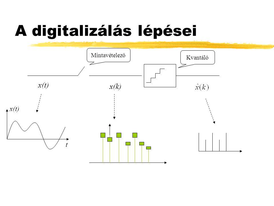 Alapkérdés zTörténik-e információveszteség a jelek digitalizálása során .