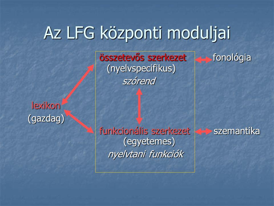 Az LFG központi moduljai összetevős szerkezetfonológia (nyelvspecifikus) összetevős szerkezetfonológia (nyelvspecifikus) szórend szórend lexikon (gazdag) (gazdag) funkcionális szerkezet szemantika (egyetemes) funkcionális szerkezet szemantika (egyetemes) nyelvtani funkciók nyelvtani funkciók
