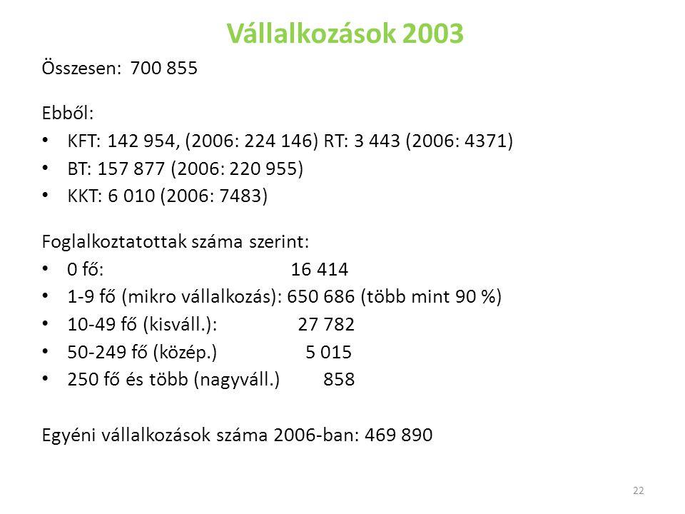 Vállalkozások 2003 Összesen: 700 855 Ebből: KFT: 142 954, (2006: 224 146) RT: 3 443 (2006: 4371) BT: 157 877 (2006: 220 955) KKT: 6 010 (2006: 7483) F