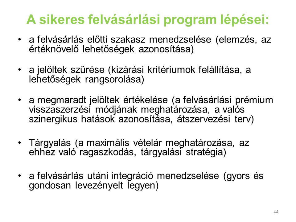 44 A sikeres felvásárlási program lépései: a felvásárlás előtti szakasz menedzselése (elemzés, az értéknövelő lehetőségek azonosítása) a jelöltek szűr